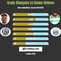 Grady Diangana vs Duane Holmes h2h player stats