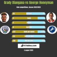 Grady Diangana vs George Honeyman h2h player stats