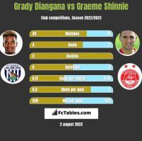 Grady Diangana vs Graeme Shinnie h2h player stats