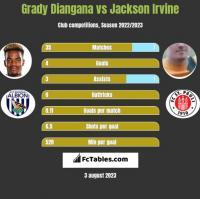 Grady Diangana vs Jackson Irvine h2h player stats