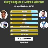 Grady Diangana vs James McArthur h2h player stats