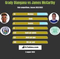 Grady Diangana vs James McCarthy h2h player stats