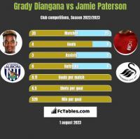 Grady Diangana vs Jamie Paterson h2h player stats