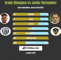Grady Diangana vs Javier Hernandez h2h player stats