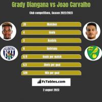 Grady Diangana vs Joao Carvalho h2h player stats