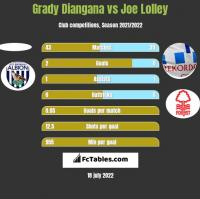 Grady Diangana vs Joe Lolley h2h player stats