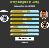 Grady Diangana vs Johny h2h player stats