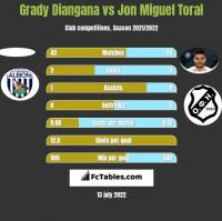 Grady Diangana vs Jon Miguel Toral h2h player stats