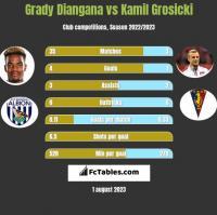 Grady Diangana vs Kamil Grosicki h2h player stats