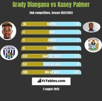 Grady Diangana vs Kasey Palmer h2h player stats