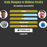 Grady Diangana vs Matheus Pereira h2h player stats