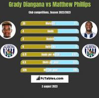 Grady Diangana vs Matthew Phillips h2h player stats