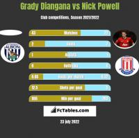 Grady Diangana vs Nick Powell h2h player stats