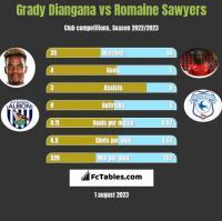 Grady Diangana vs Romaine Sawyers h2h player stats