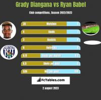 Grady Diangana vs Ryan Babel h2h player stats