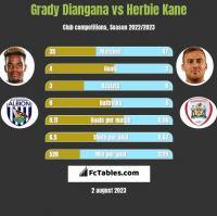 Grady Diangana vs Herbie Kane h2h player stats