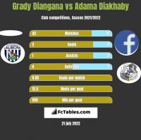 Grady Diangana vs Adama Diakhaby h2h player stats