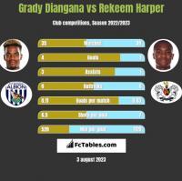 Grady Diangana vs Rekeem Harper h2h player stats