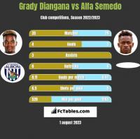 Grady Diangana vs Alfa Semedo h2h player stats