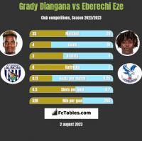 Grady Diangana vs Eberechi Eze h2h player stats