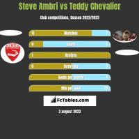 Steve Ambri vs Teddy Chevalier h2h player stats