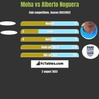 Moha vs Alberto Noguera h2h player stats