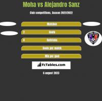 Moha vs Alejandro Sanz h2h player stats