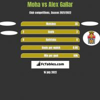 Moha vs Alex Gallar h2h player stats