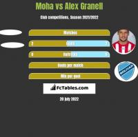 Moha vs Alex Granell h2h player stats
