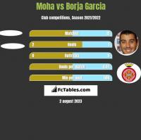 Moha vs Borja Garcia h2h player stats