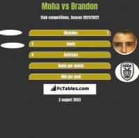 Moha vs Brandon h2h player stats