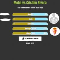 Moha vs Cristian Rivera h2h player stats