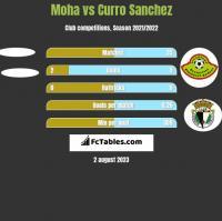 Moha vs Curro Sanchez h2h player stats