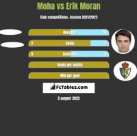 Moha vs Erik Moran h2h player stats