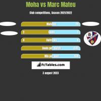 Moha vs Marc Mateu h2h player stats