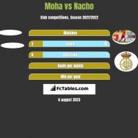 Moha vs Nacho h2h player stats