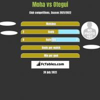 Moha vs Otegui h2h player stats