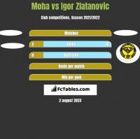 Moha vs Igor Zlatanovic h2h player stats
