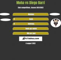 Moha vs Diego Barri h2h player stats