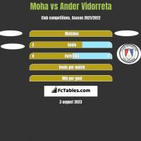 Moha vs Ander Vidorreta h2h player stats