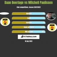 Daan Boerlage vs Mitchell Paulissen h2h player stats