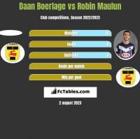Daan Boerlage vs Robin Maulun h2h player stats