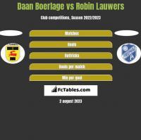 Daan Boerlage vs Robin Lauwers h2h player stats