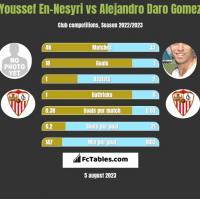 Youssef En-Nesyri vs Alejandro Daro Gomez h2h player stats