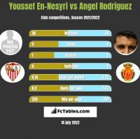 Youssef En-Nesyri vs Angel Rodriguez h2h player stats