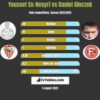 Youssef En-Nesyri vs Daniel Ginczek h2h player stats