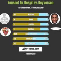 Youssef En-Nesyri vs Deyverson h2h player stats