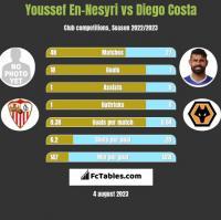 Youssef En-Nesyri vs Diego Costa h2h player stats