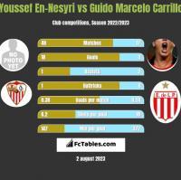 Youssef En-Nesyri vs Guido Marcelo Carrillo h2h player stats