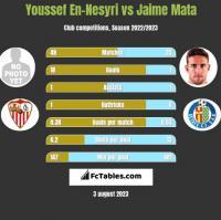Youssef En-Nesyri vs Jaime Mata h2h player stats